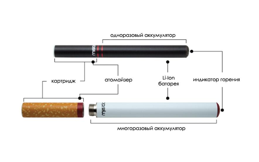 Чем вредны электронные сигареты одноразовые электронная сигарета pons одноразовые