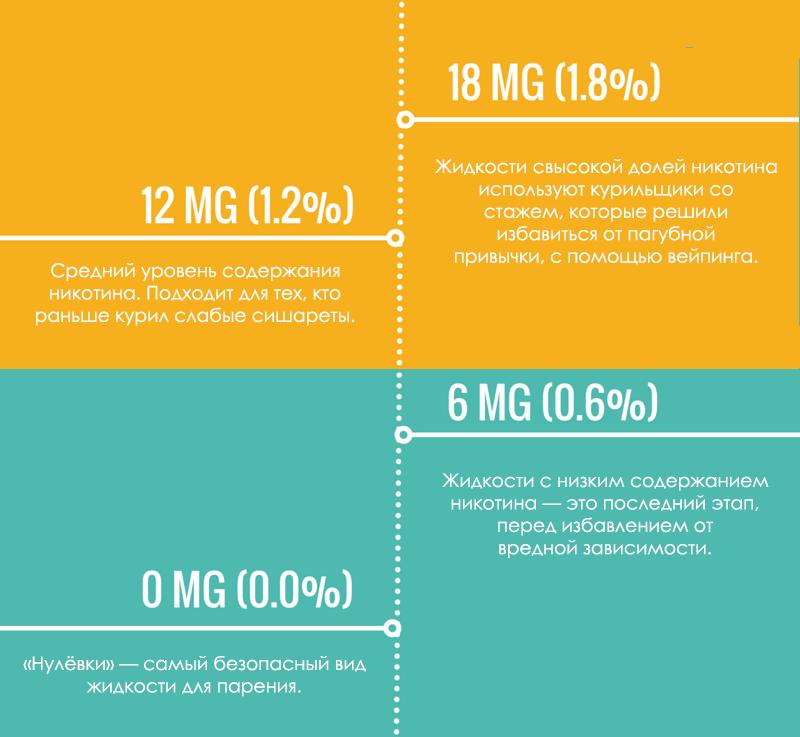 В какой электронной сигарете меньше всего никотина одноразовой электронная сигарета glo купить в омске